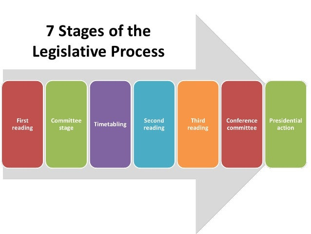 an explication of the legislative process of america The process of government by which bills are considered and laws enacted is commonly referred to as the legislative process typically the analysis also lists.