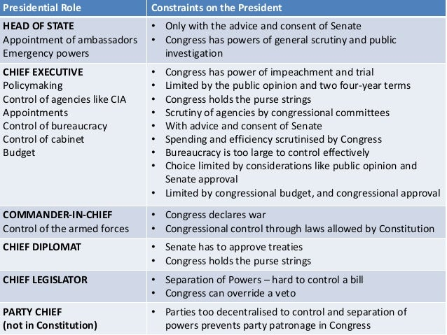 the powers of congress essay Expressed powers of congress are found in article i, section 8 of the us constitution, which lists 27 expressed powers of congress as follows: section 8 the congress shall have power to lay and.