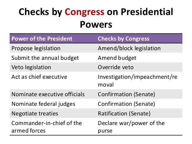 the powers of the congress over the president are insufficient Is congress more powerful than the president that in my opinion that congress has more power than the presidentfor example 2002 aumf insufficient for.