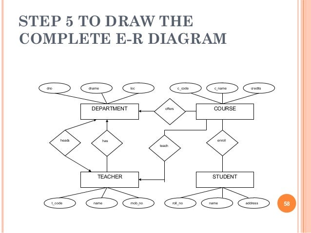 step 5 to draw the complete e-r diagram