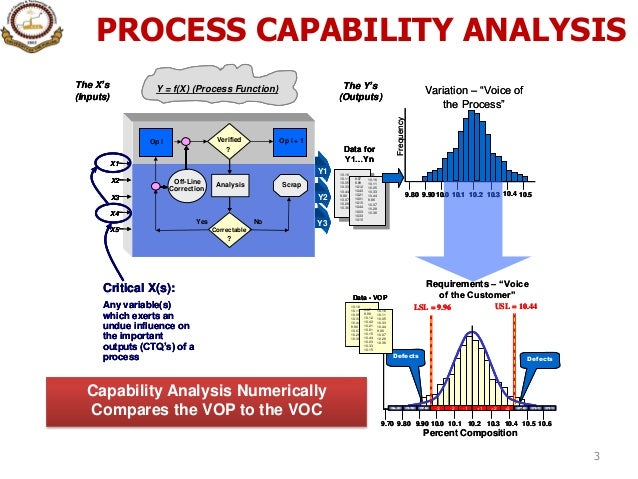 process capability analysis thesis Experiments and capability analysis in process industry - diva portal 1 1 experiments and capability analysisthe need to understand and control industrial processes is getting more and more important due to the increasing complexity in technical systems in industry.