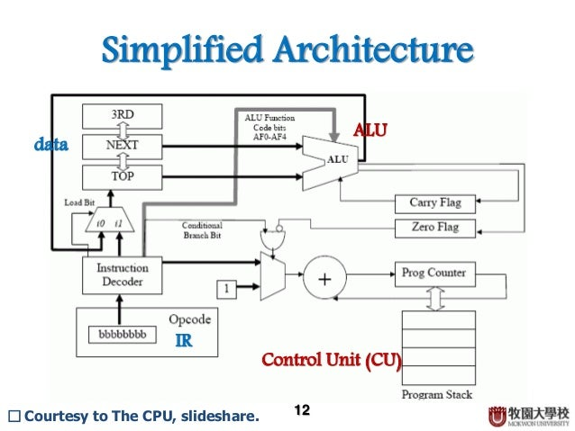 cpu architecture basicSimple Cpu Architecture Diagram #18