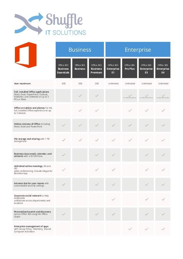 Office 365 Business Enterprise Comparison