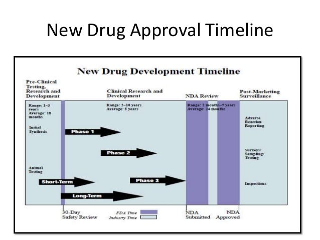 pre-investigational new drug application