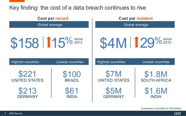 The 2016 Ponemon Cost of a Data Breach Study