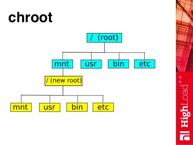 chroot