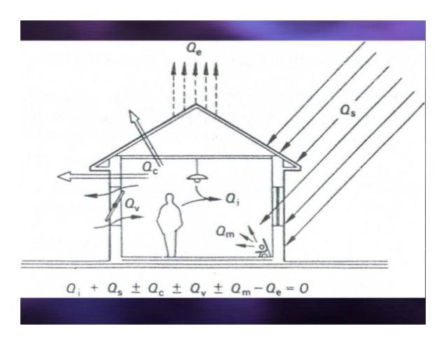 6 Thermal behaviour  heat exchange in buildings