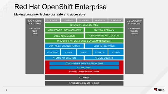 Containers Anywhere With Openshift By Red Hat