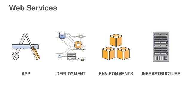 Agile Deployment using Git and AWS Elastic Beanstalk Slide 2