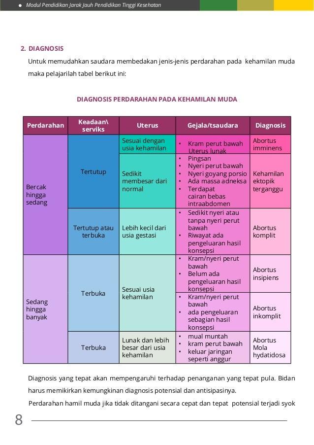 Modul Pendidikan Jarak Jauh Pendidikan Tinggi Kesehatan 8 2.Diagnosis Untuk memudahkan saudara membedakan jenis-jenis per...