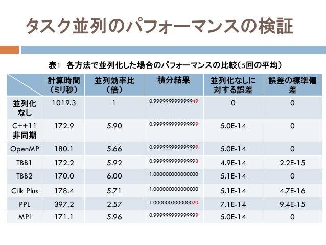 タスク並列のパフォーマンスの検証 計算時間 (ミリ秒) 並列効率比 (倍) 積分結果 並列化なしに 対する誤差 誤差の標準偏 差 並列化 なし 1019.3 1 0.999999999999949 0 0 C++11 非同期 172.9 5.9...