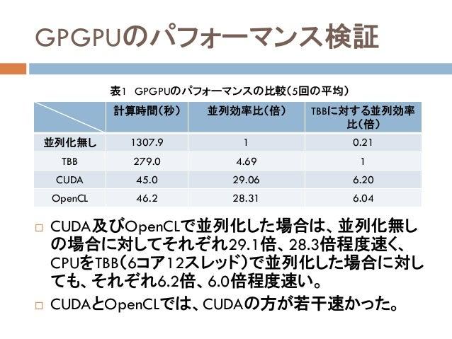 GPGPUのパフォーマンス検証  CUDA及びOpenCLで並列化した場合は、並列化無し の場合に対してそれぞれ29.1倍、28.3倍程度速く、 CPUをTBB(6コア12スレッド)で並列化した場合に対し ても、それぞれ6.2倍、6.0倍程度...