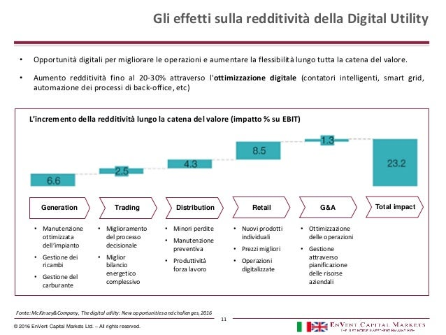 © 2016 EnVent Capital Markets Ltd. – All rights reserved. Gli effetti sulla redditività della Digital Utility L'incremento...