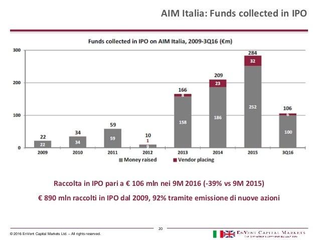© 2016 EnVent Capital Markets Ltd. – All rights reserved. Raccolta in IPO pari a € 106 mln nei 9M 2016 (-39% vs 9M 2015) €...