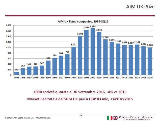 © 2016 EnVent Capital Markets Ltd. – All rights reserved. AIM UK: Size 1000 società quotate al 30 Settembre 2016, -4% vs 2...