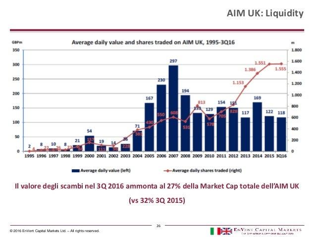 © 2016 EnVent Capital Markets Ltd. – All rights reserved. AIM UK: Liquidity Il valore degli scambi nel 3Q 2016 ammonta al ...