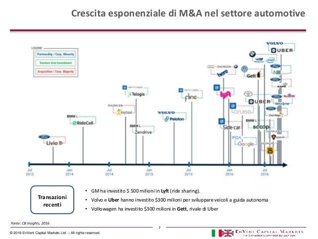 © 2016 EnVent Capital Markets Ltd. – All rights reserved. 7 Crescita esponenziale di M&A nel settore automotive Fonte: CB ...