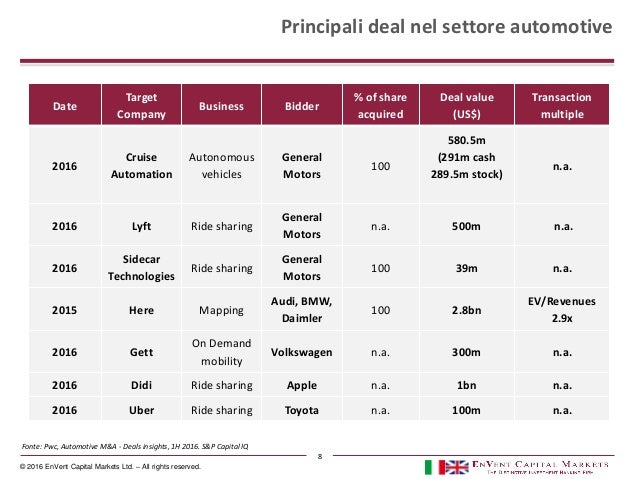 © 2016 EnVent Capital Markets Ltd. – All rights reserved. Principali deal nel settore automotive Date Target Company Busin...