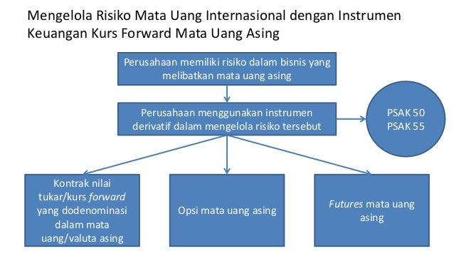 Bab 6 Futures dan Opsi Valuta Asing
