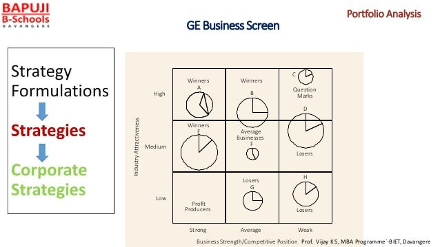 Portfolio Analysis GE Business Screen A Winners Winners B C Question Marks D F Average Businesses E Winners Losers G Loser...