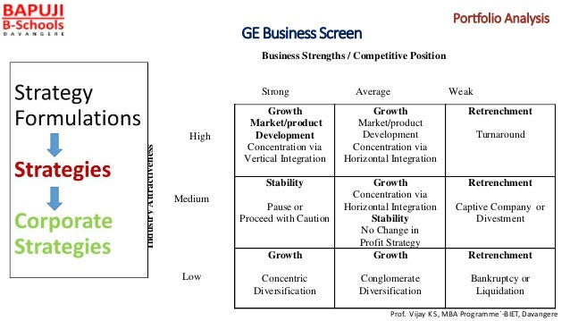 GE Business Screen Business Strengths / Competitive Position Strong Average Weak Growth Market/product Development Concent...
