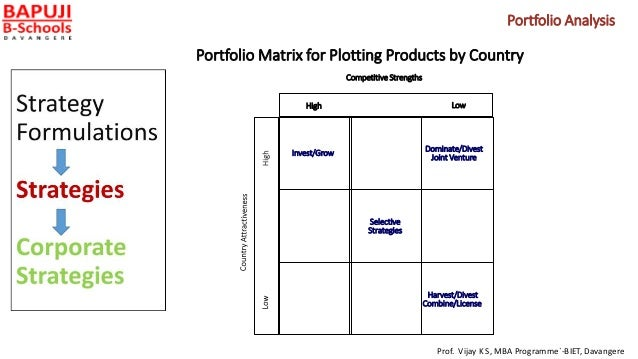 Portfolio Matrix for Plotting Products by Country Harvest/Divest Combine/License Invest/Grow Dominate/Divest Joint Venture...