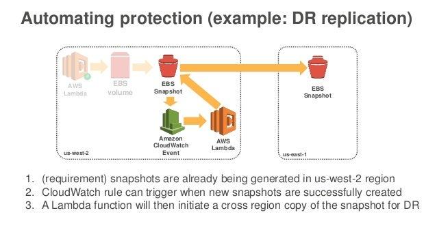 Backing up Amazon EC2 with Amazon EBS Snapshots - June 2017 AWS Onlin…
