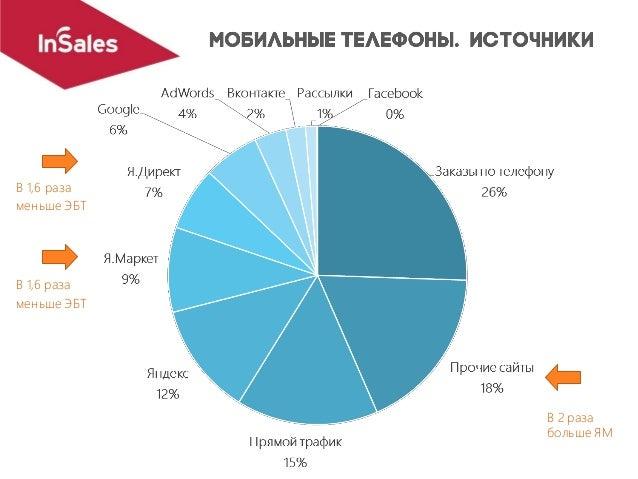 Яндекс 25% Google 20% Прочие сайты 16% Вконтакте 10% Прямой трафик 9% Я.Маркет 8% Я.Директ2% 7% Facebook Рассылки 2% Adwor...