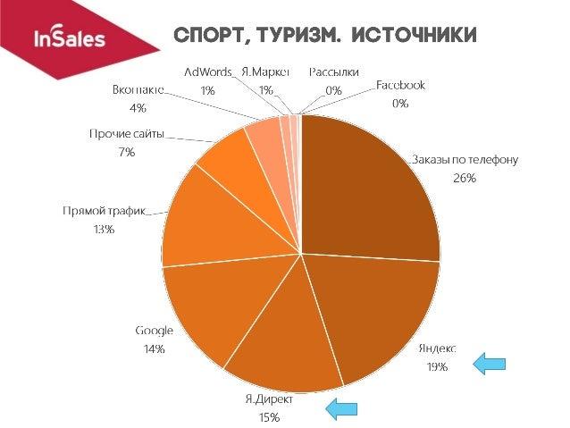 1. 2gis.ru 2. instagram.com 3. ok.ru 4. avito.ru 5. torg.mail.ru 6. price.ru 7. irecommend.ru 8. e-katalog.ru 9. drive2.ru...