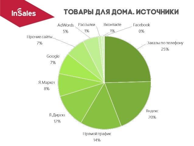 По данным InSales.ru 70% 60% 50% 40% 30% 20% 10% 0% 08.04.2016 08.05.2016 08.07.2016 08.08.2016 08.09.201608.06.2016 deskt...