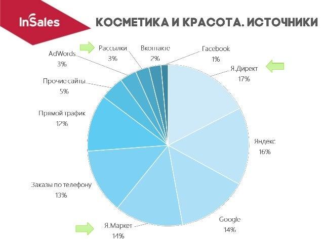 Соколов Артем, CMO InSales.ru av@insales.ru Facebook: tunellc22 Поддерживаем работу 6000 интернет- магазинов