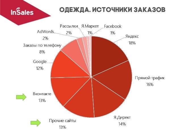 • Одноклассники ~ 7% (половина) • форумы совместных покупок ~ 4% (треть) • другие поисковые системы, Инстаграм, Ж Ж ~ 2% (...