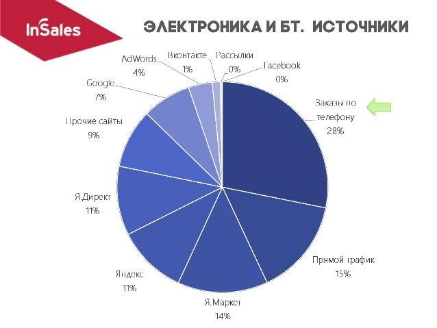 • Яндекс и Google – заказов (18% и 12% соответственно) • Mail.ru – 0,9% от общего числа заказов (2,9% поисковых) • Другие ...