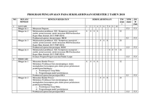 PROGRAM PENGAWASAN PADA SEKOLAH BINAAN SEMESTER 2 TAHUN 2018 NO BULAN/ MINGGU RINCIAN KEGIATAN SEKOLAH BINAAN TM (Jam ) NT...