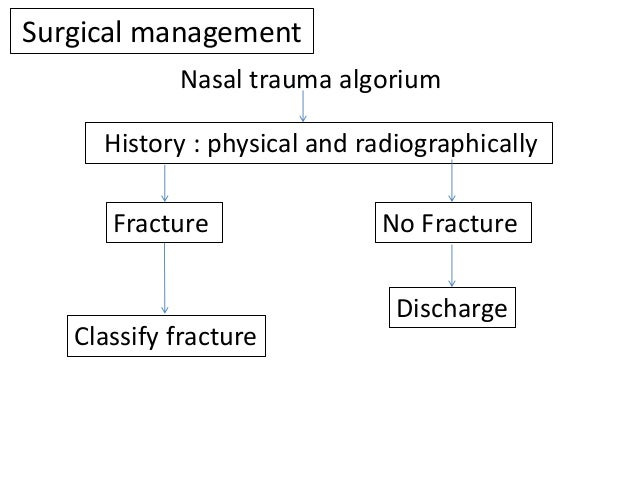 Classify fracture Type I simple Type II simple Type III comminuted Type IV complex (associated septal Hematoma) Type V Sig...