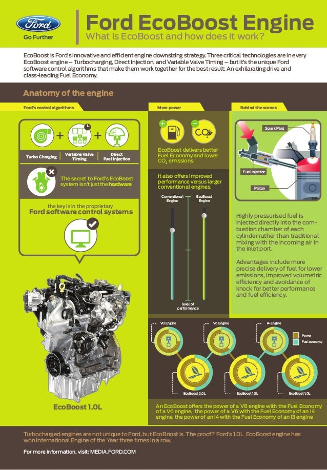 How Does Ecoboost Work >> 6 Eco Boost Technology