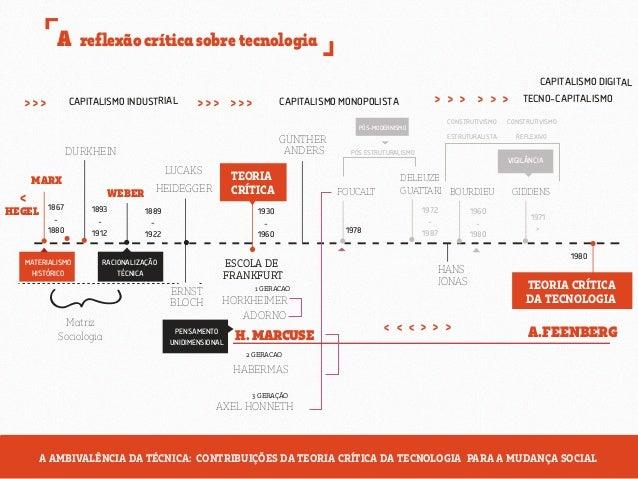 A teoria crítica da tecnologia Slide 3