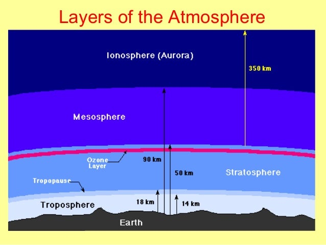 Essay for Geography Students on Atmosphere