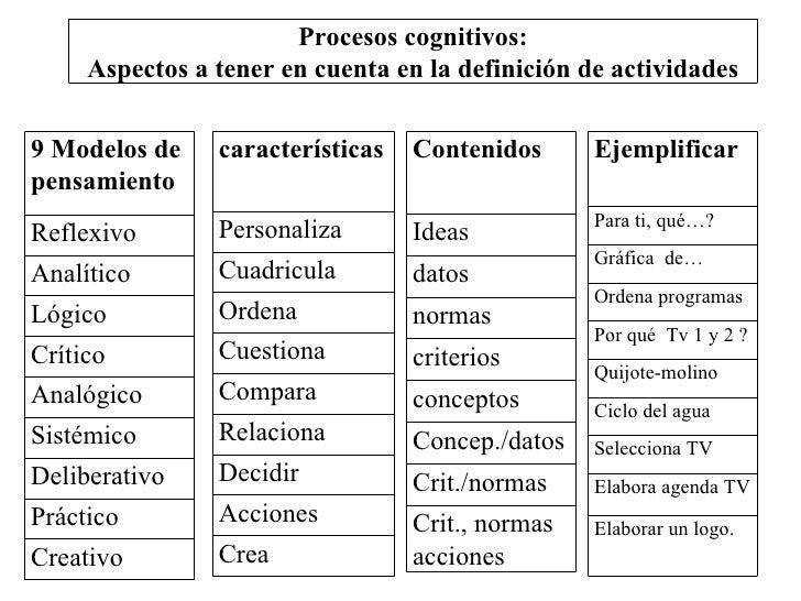 características Personaliza Cuadricula Ordena Cuestiona Compara Relaciona Decidir Acciones Crea Contenidos  Ideas datos no...