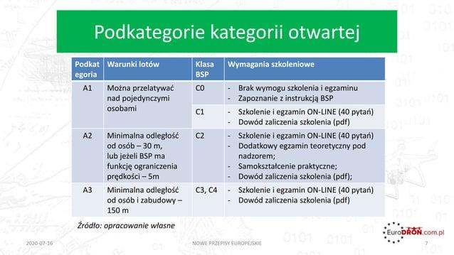 Podkategorie kategorii otwartej 2020-07-16 NOWE PRZEPISY EUROPEJSKIE 7 Podkat egoria Warunki lotów Klasa BSP Wymagania szk...