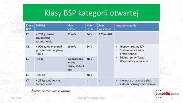 Klasy BSP kategorii otwartej 2020-07-16 NOWE PRZEPISY EUROPEJSKIE 8 Źródło: opracowanie własne Klasa BSP MTOM Max V lotu M...