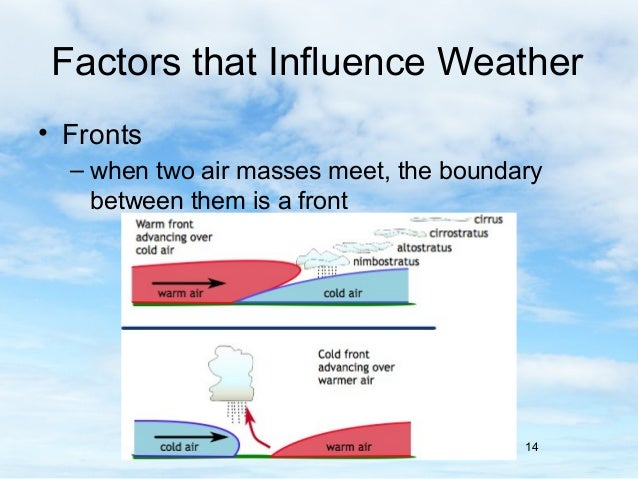 6.2 factors that influence weather