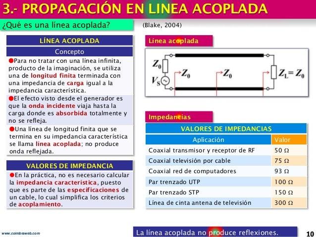3.- PROPAGACIÓN EN LINEA ACOPLADA 10www.coimbraweb.com ¿Qué es una línea acoplada? (Blake, 2004) La línea acoplada no prod...