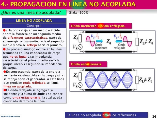 4.- PROPAGACIÓN EN LÍNEA NO ACOPLADA 14www.coimbraweb.com ¿Qué es una línea no acoplada? (Blake, 2004) La línea no acoplad...