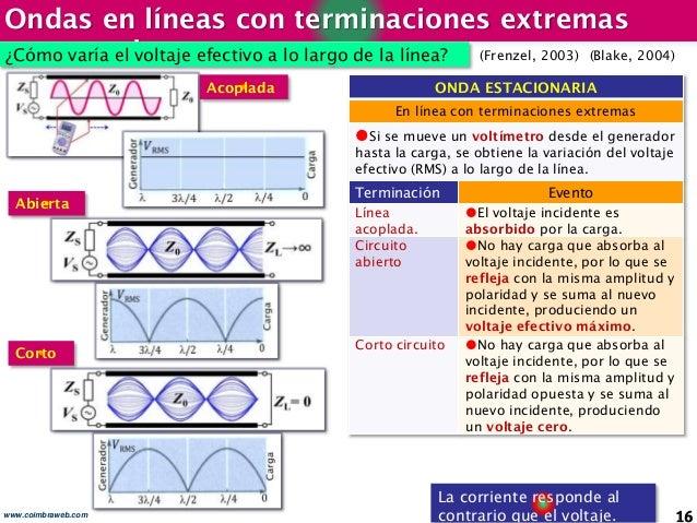 Ondas en líneas con terminaciones extremas extremasiones 16www.coimbraweb.com ¿Cómo varía el voltaje efectivo a lo largo d...
