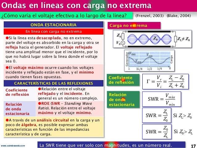 Ondas en líneas con carga no extrema 17www.coimbraweb.com La SWR tiene que ver solo con magnitudes, es un número real. OND...