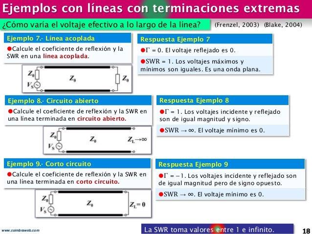 Ejemplos con líneas con terminaciones extremas 18www.coimbraweb.com Ejemplo 7.- Línea acoplada Calcule el coeficiente de ...