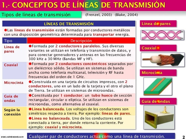 1.- CONCEPTOS DE LÍNEAS DE TRANSMISIÓN 2www.coimbraweb.com Tipos de líneas de transmisión (Frenzel, 2003) (Blake, 2004) Cu...