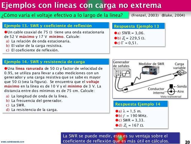 Ejemplos con líneas con carga no extrema 20www.coimbraweb.com La SWR se puede medir, esta es su ventaja sobre el coeficien...