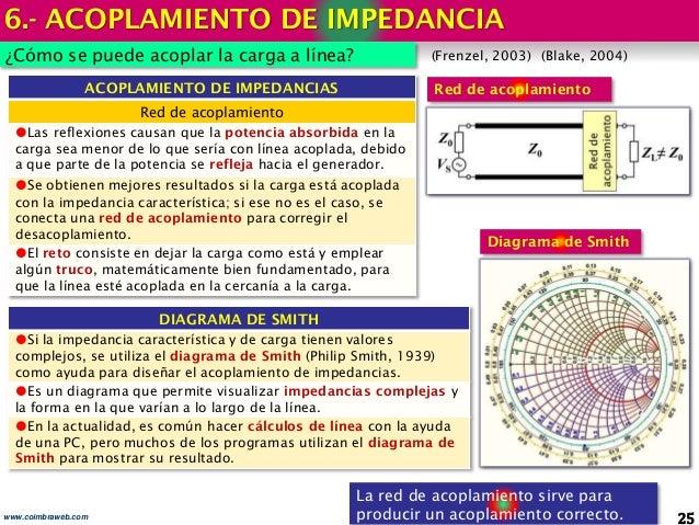 6.- ACOPLAMIENTO DE IMPEDANCIA 25www.coimbraweb.com ¿Cómo se puede acoplar la carga a línea? La red de acoplamiento sirve ...